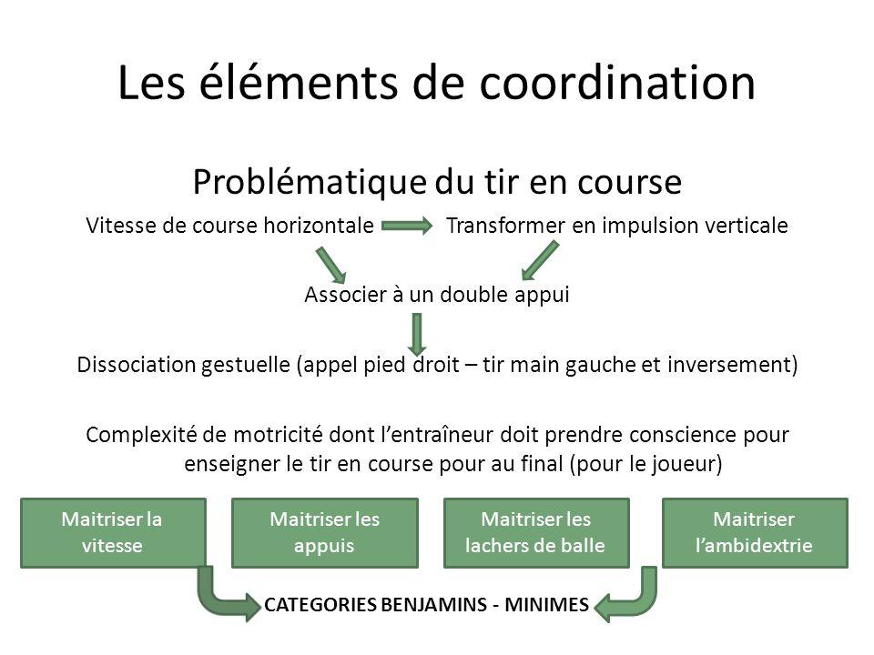 Les éléments de coordination Problématique du tir en course Vitesse de course horizontale Transformer en impulsion verticale Associer à un double appu