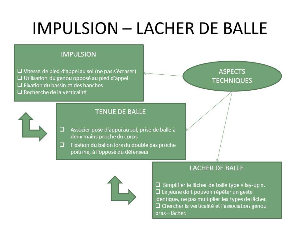 IMPULSION – LACHER DE BALLE IMPULSION Vitesse de pied dappel au sol (ne pas sécraser) Utilisation du genou opposé au pied dappel Fixation du bassin et