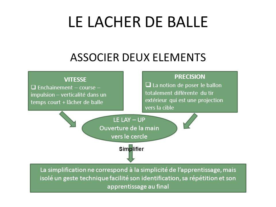 LE LACHER DE BALLE ASSOCIER DEUX ELEMENTS VITESSE Enchainement – course – impulsion – verticalité dans un temps court + lâcher de balle PRECISION La n