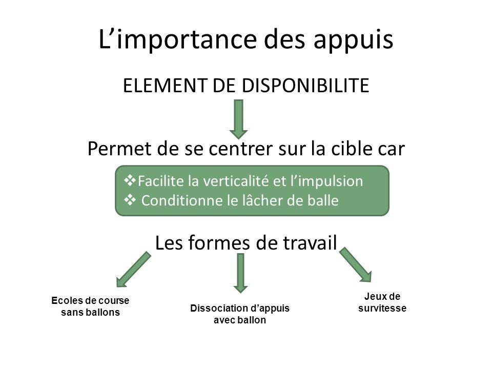 Limportance des appuis ELEMENT DE DISPONIBILITE Permet de se centrer sur la cible car Les formes de travail Facilite la verticalité et limpulsion Cond