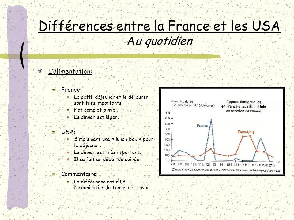 Différences entre la France et les USA Au quotidien Lalimentation: France: Le petit-déjeuner et le déjeuner sont très importants.