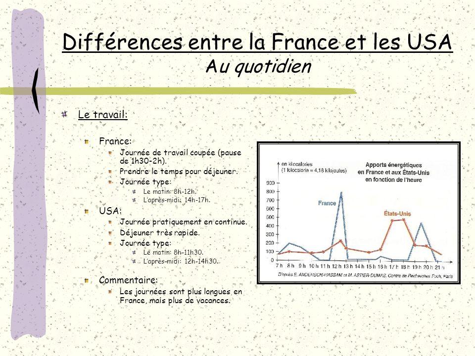 Différences entre la France et les USA Au quotidien Le travail: France: Journée de travail coupée (pause de 1h30-2h).