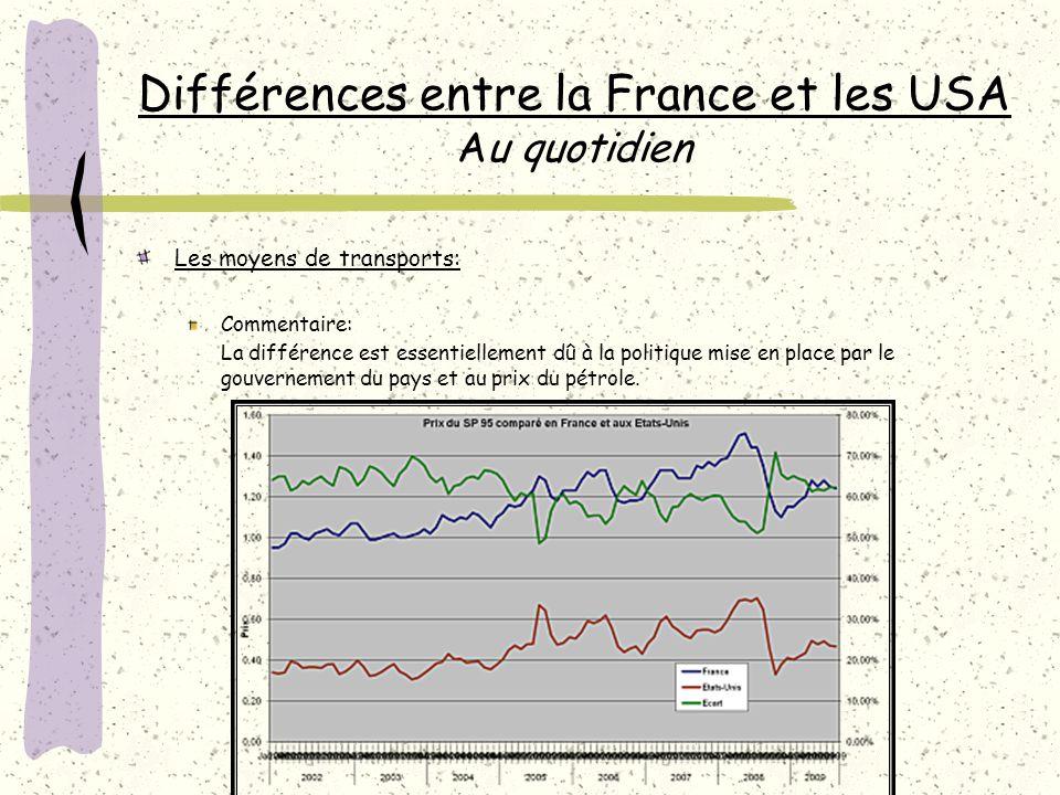 Différences entre la France et les USA Au quotidien Les moyens de transports: Commentaire: La différence est essentiellement dû à la politique mise en place par le gouvernement du pays et au prix du pétrole.