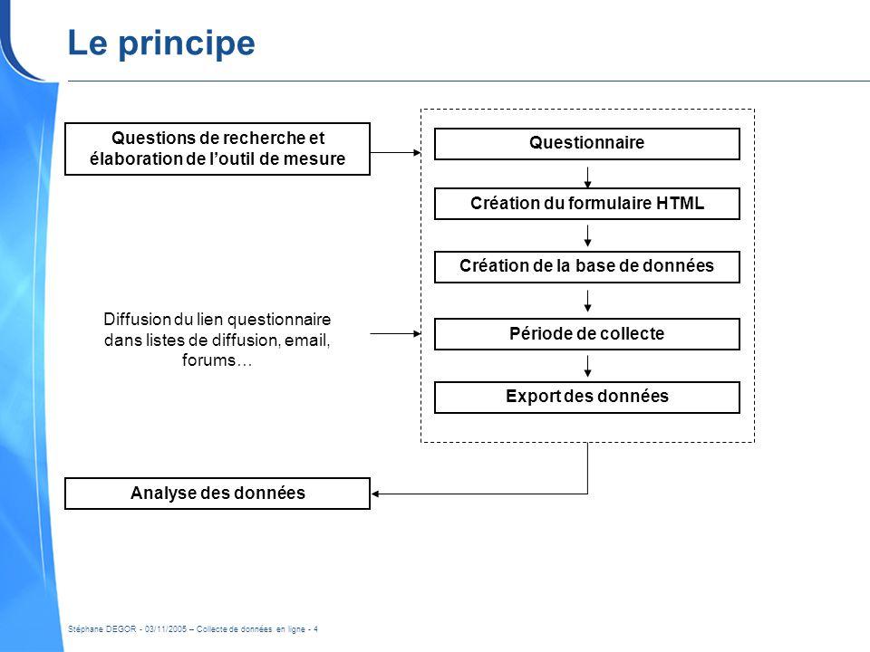 Stéphane DEGOR - 03/11/2005 – Collecte de données en ligne - 4 Le principe Questionnaire Création du formulaire HTML Création de la base de données Pé