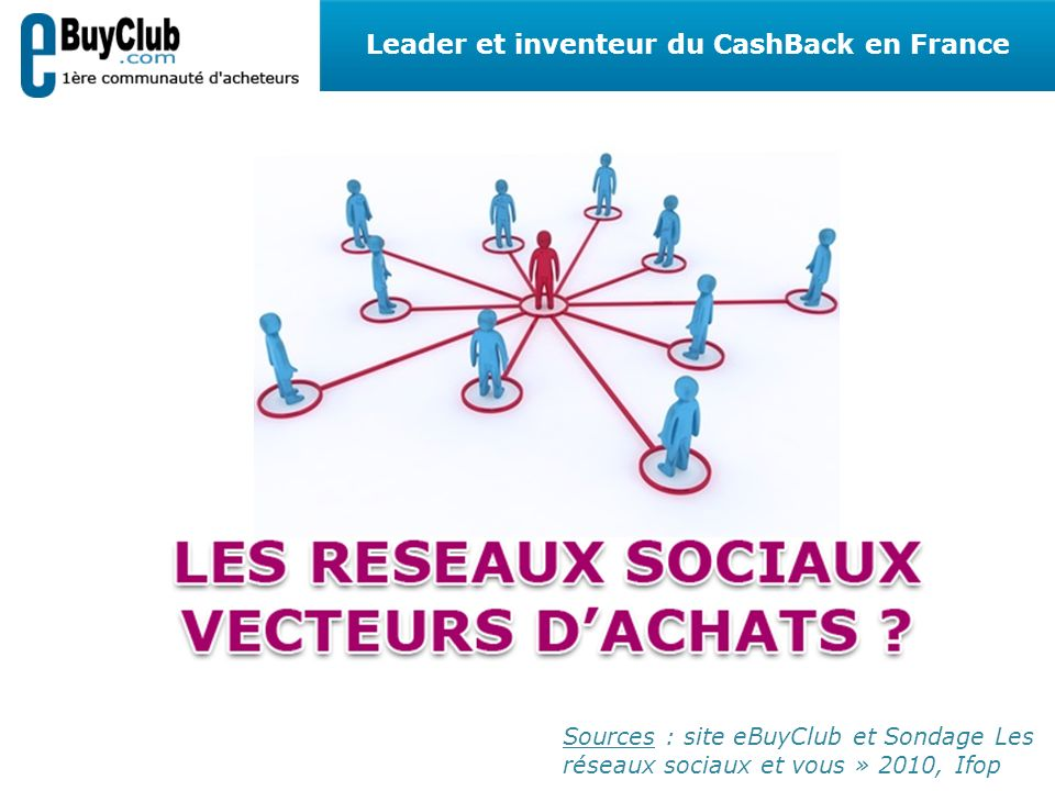 Sources : site eBuyClub et Sondage Les réseaux sociaux et vous » 2010, Ifop Leader et inventeur du CashBack en France
