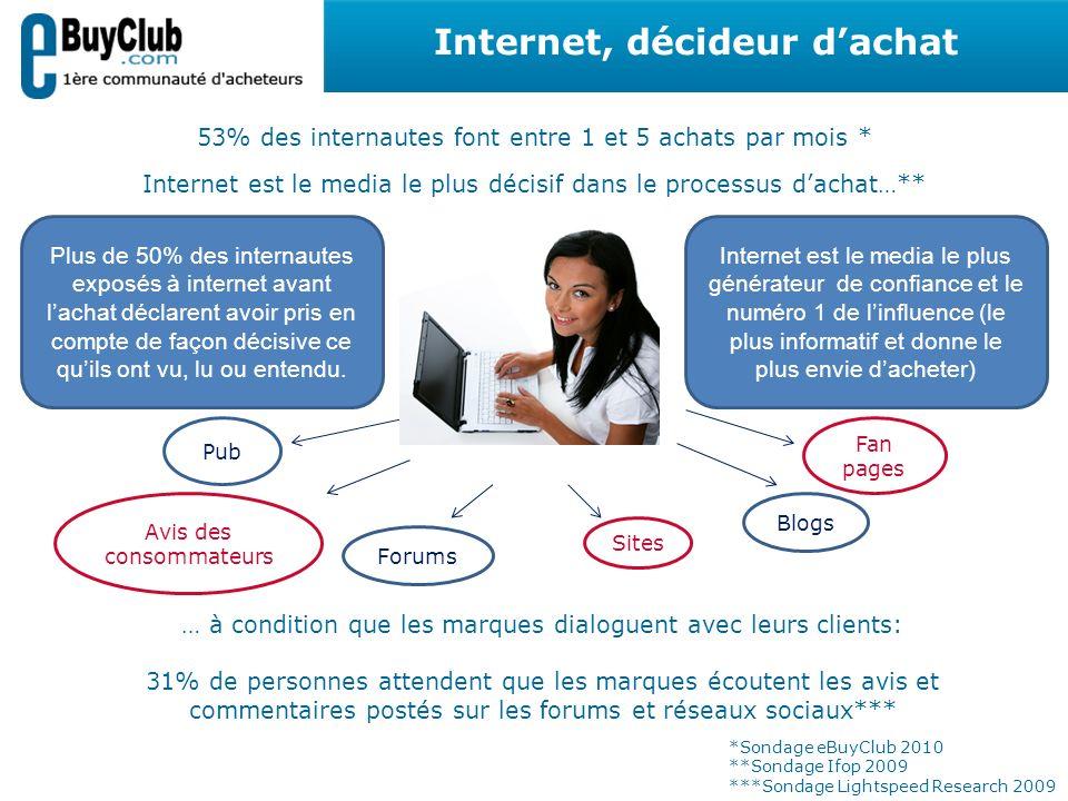 53% des internautes font entre 1 et 5 achats par mois * Internet est le media le plus décisif dans le processus dachat…** Pub Avis des consommateurs F