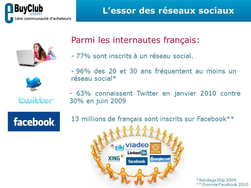 Lessor des réseaux sociaux Parmi les internautes français: - 77% sont inscrits à un réseau social. - 96% des 20 et 30 ans fréquentent au moins un rése