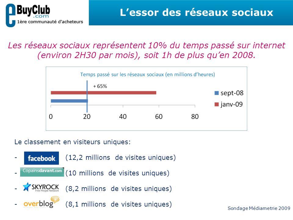 Lessor des réseaux sociaux Les réseaux sociaux représentent 10% du temps passé sur internet (environ 2H30 par mois), soit 1h de plus quen 2008. Le cla