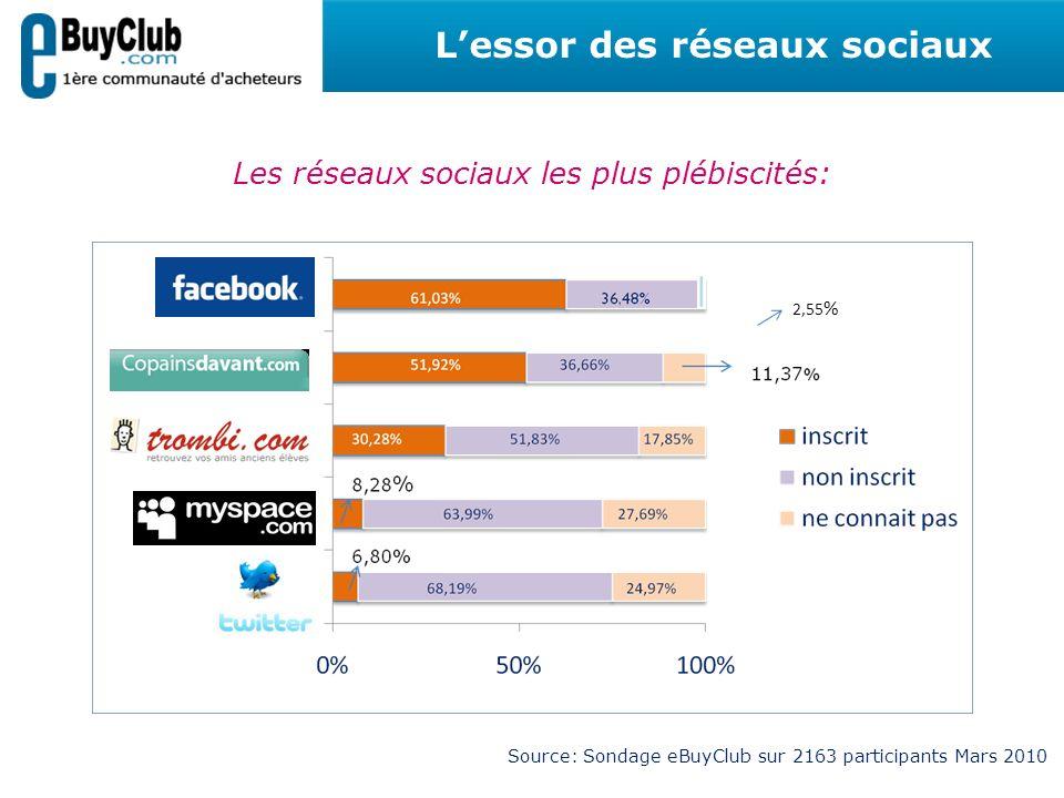 Les réseaux sociaux les plus plébiscités: Lessor des réseaux sociaux Source: Sondage eBuyClub sur 2163 participants Mars 2010 2,55 %