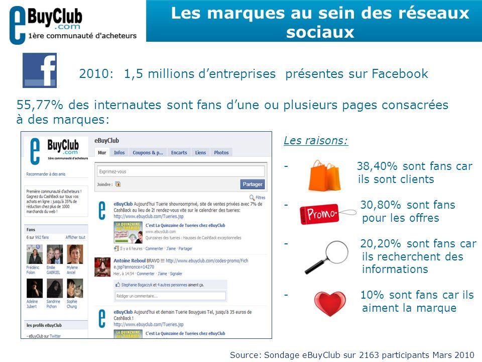 Les marques au sein des réseaux sociaux 2010: 1,5 millions dentreprises présentes sur Facebook Les raisons: - 38,40% sont fans car ils sont clients - 30,80% sont fans pour les offres - 20,20% sont fans car ils recherchent des informations - 10% sont fans car ils aiment la marque Source: Sondage eBuyClub sur 2163 participants Mars 2010 55,77% des internautes sont fans dune ou plusieurs pages consacrées à des marques: