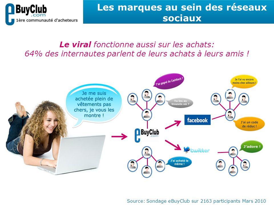 Les marques au sein des réseaux sociaux Le viral fonctionne aussi sur les achats: 64% des internautes parlent de leurs achats à leurs amis ! Source: S