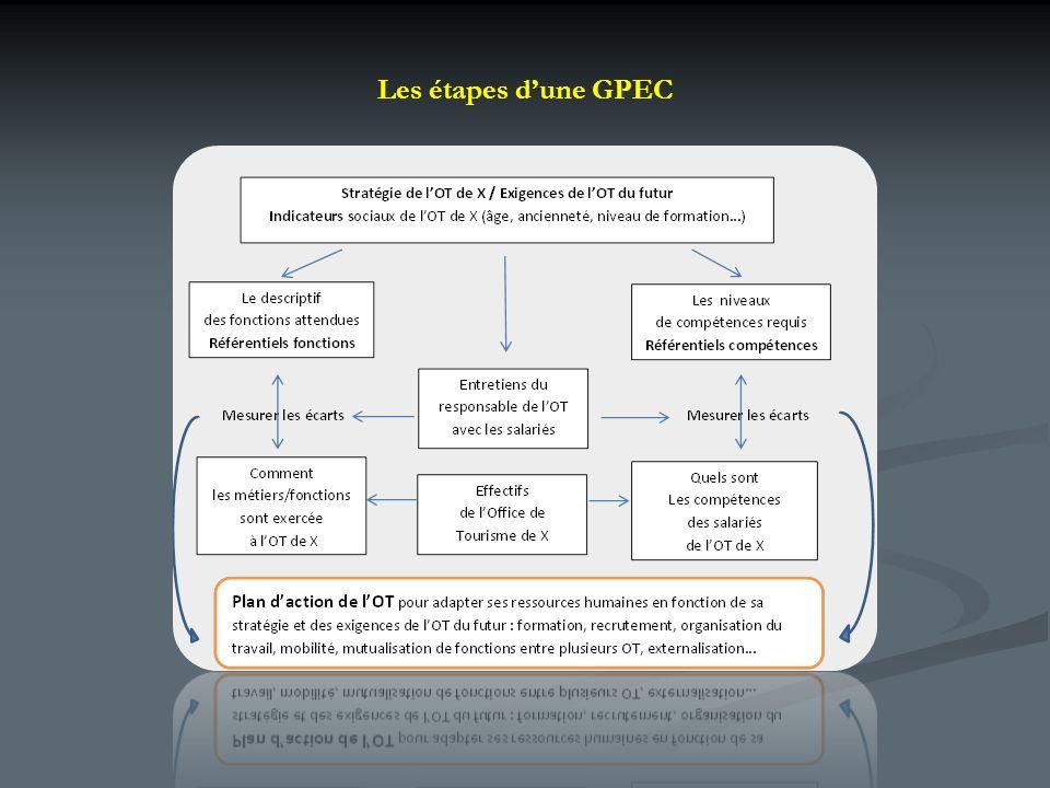 En Normandie, une démarche pilotée par lUDOTSI du Calvados, pour le compte du réseau régional Un groupe de travail animé par lUDOTSI 14 et composé de référents métiers des OT, de la FROTSI, la FRPAT, des partenaires de la formation (CLIC, AGEFOS- PME, CNFPT) et de lETAT en région.