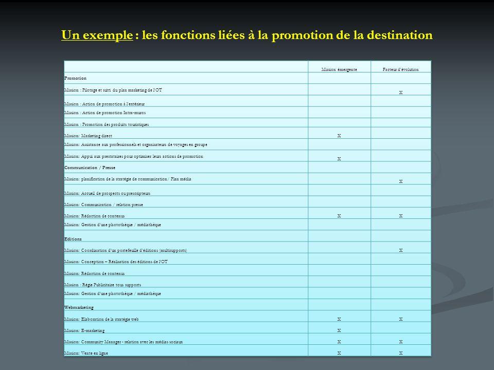 Un exemple : les fonctions liées à la promotion de la destination