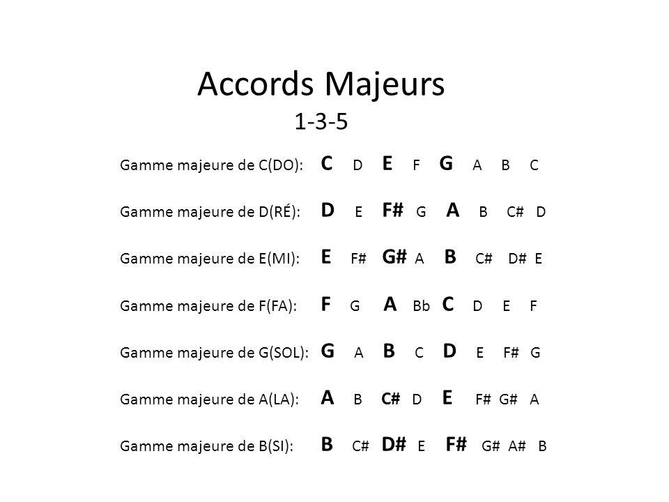 Gamme majeure de C(DO): C D E F G A B C Gamme majeure de D(RÉ): D E F# G A B C# D Gamme majeure de E(MI): E F# G# A B C# D# E Gamme majeure de F(FA):