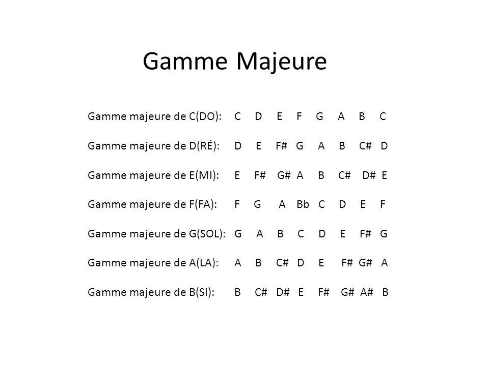 Gamme majeure de C(DO): C D E F G A B C Gamme majeure de D(RÉ): D E F# G A B C# D Gamme majeure de E(MI): E F# G# A B C# D# E Gamme majeure de F(FA): F G A Bb C D E F Gamme majeure de G(SOL): G A B C D E F# G Gamme majeure de A(LA): A B C# D E F# G# A Gamme majeure de B(SI): B C# D# E F# G# A# B Accords Majeurs 1-3-5
