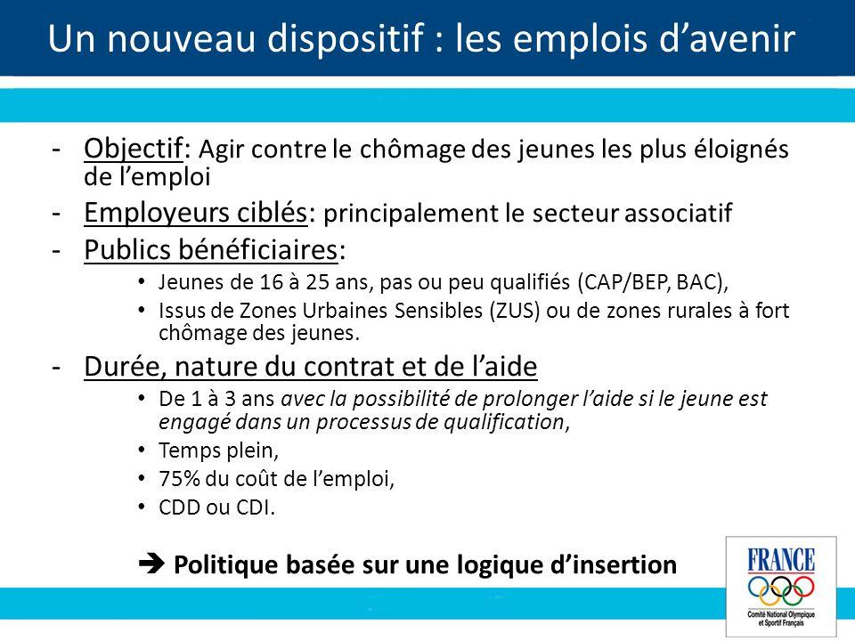 Un nouveau dispositif : les emplois davenir -Objectif: Agir contre le chômage des jeunes les plus éloignés de lemploi -Employeurs ciblés: principalement le secteur associatif -Publics bénéficiaires: Jeunes de 16 à 25 ans, pas ou peu qualifiés (CAP/BEP, BAC), Issus de Zones Urbaines Sensibles (ZUS) ou de zones rurales à fort chômage des jeunes.