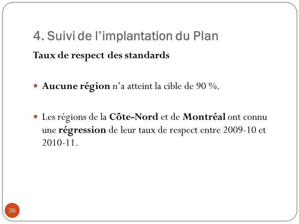 4. Suivi de limplantation du Plan Taux de respect des standards Aucune région na atteint la cible de 90 %. Les régions de la Côte-Nord et de Montréal