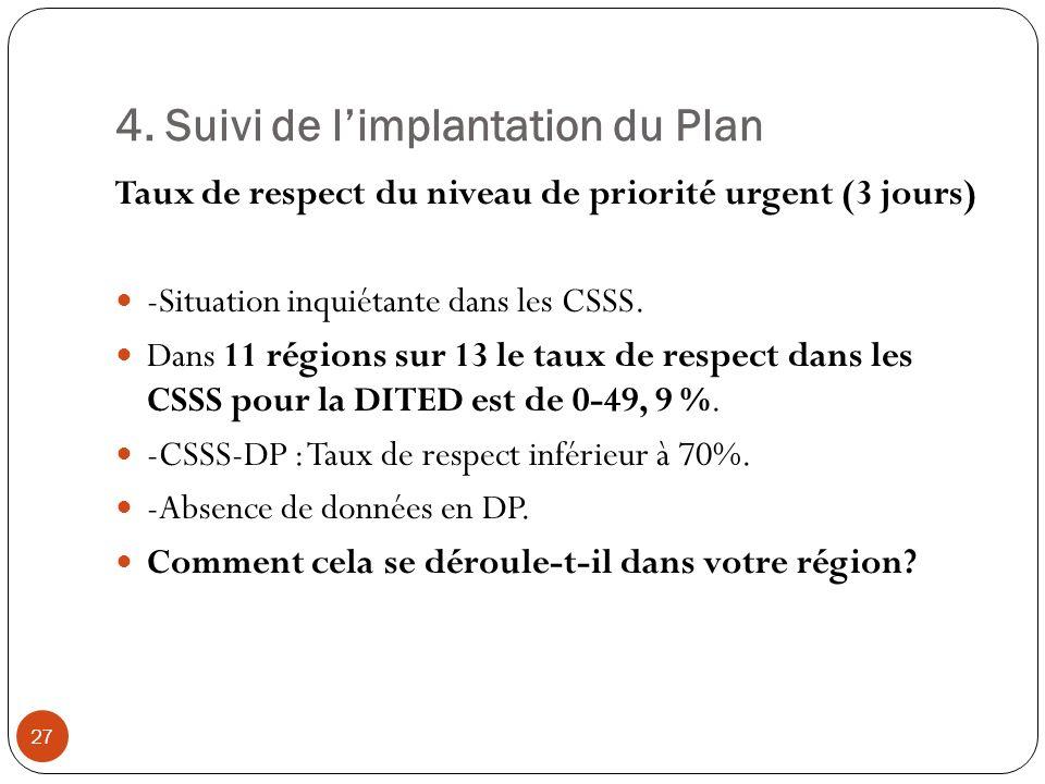 4. Suivi de limplantation du Plan Taux de respect du niveau de priorité urgent (3 jours) -Situation inquiétante dans les CSSS. Dans 11 régions sur 13