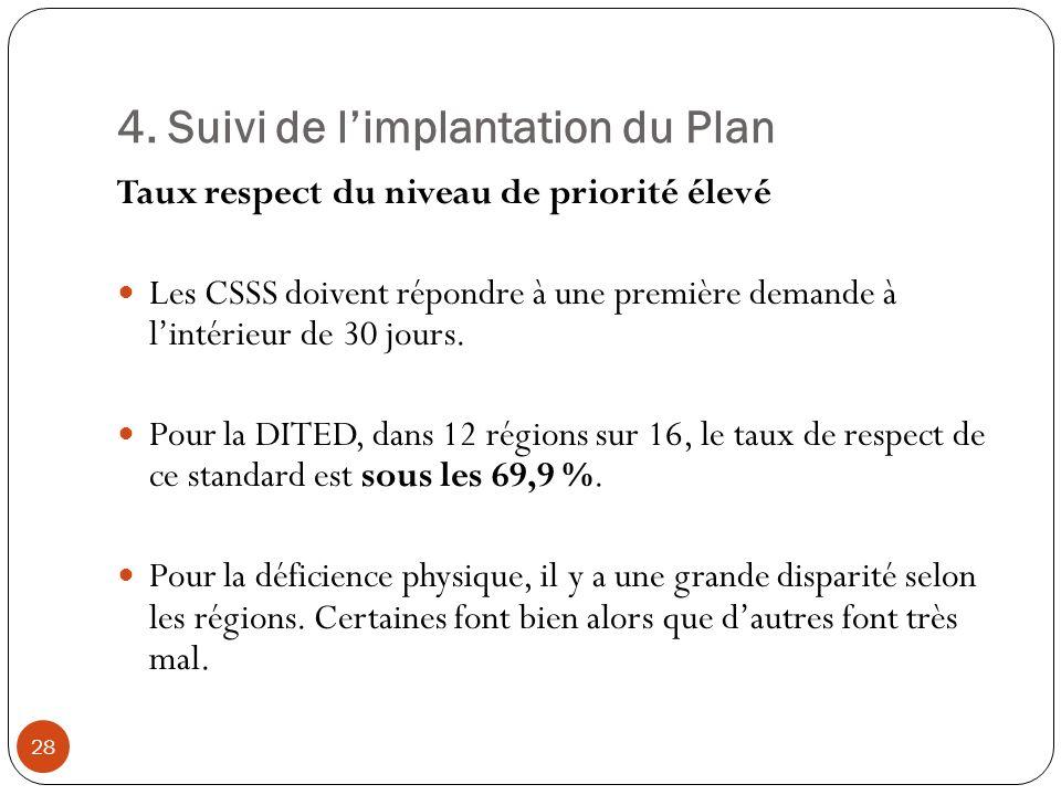 4. Suivi de limplantation du Plan Taux respect du niveau de priorité élevé Les CSSS doivent répondre à une première demande à lintérieur de 30 jours.