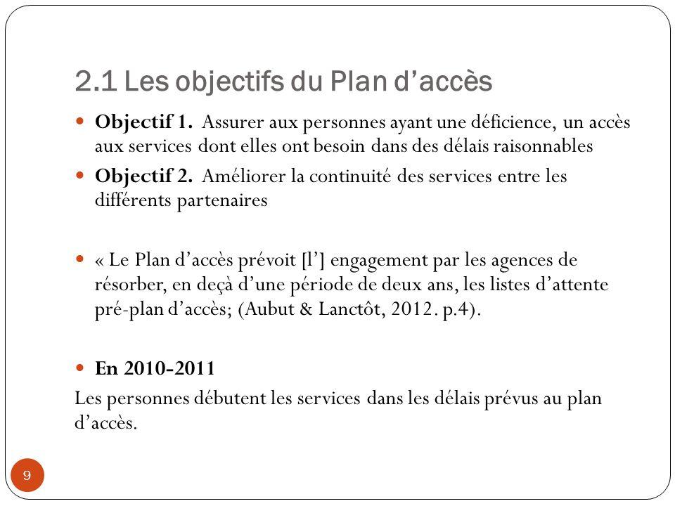 2.1 Les objectifs du Plan daccès Objectif 1.