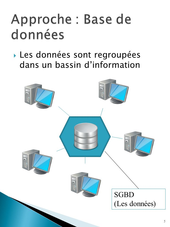 5 Les données sont regroupées dans un bassin dinformation SGBD (Les données)