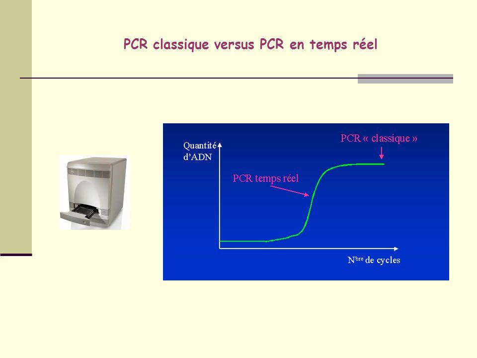 Cinétique de la PCRq Phase exponentielle damplification = phase la plus reproductible de la réaction, seul moment où la PCR est modélisable donc QUANTIFIABLE