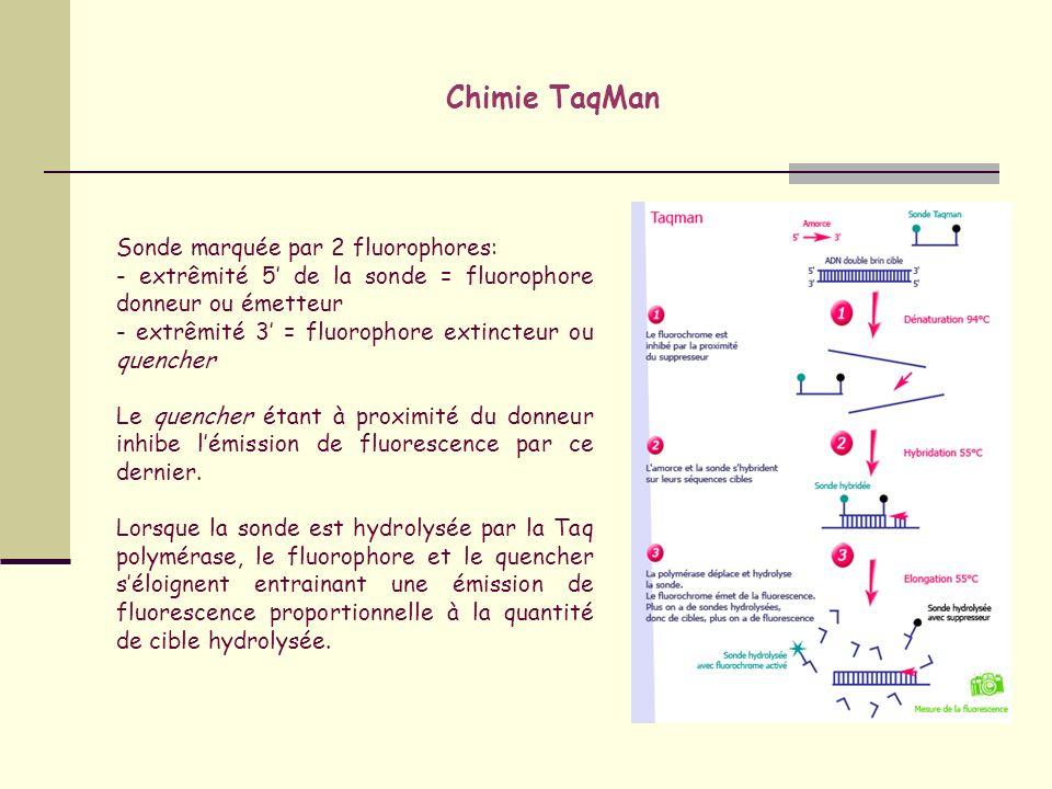 Notion de cycle seuil (Ct) Pour quantifier un échantillon par PCR en temps réel, on détermine le nombre de cycles à partir duquel le produit PCR est détectable Le moment dapparition de ce signal seuil dénommé cycle seuil ou Ct (Cycle threshold) est dépendant de la quantité de matrice initialement présente dans léchantillon amplifié Seuil