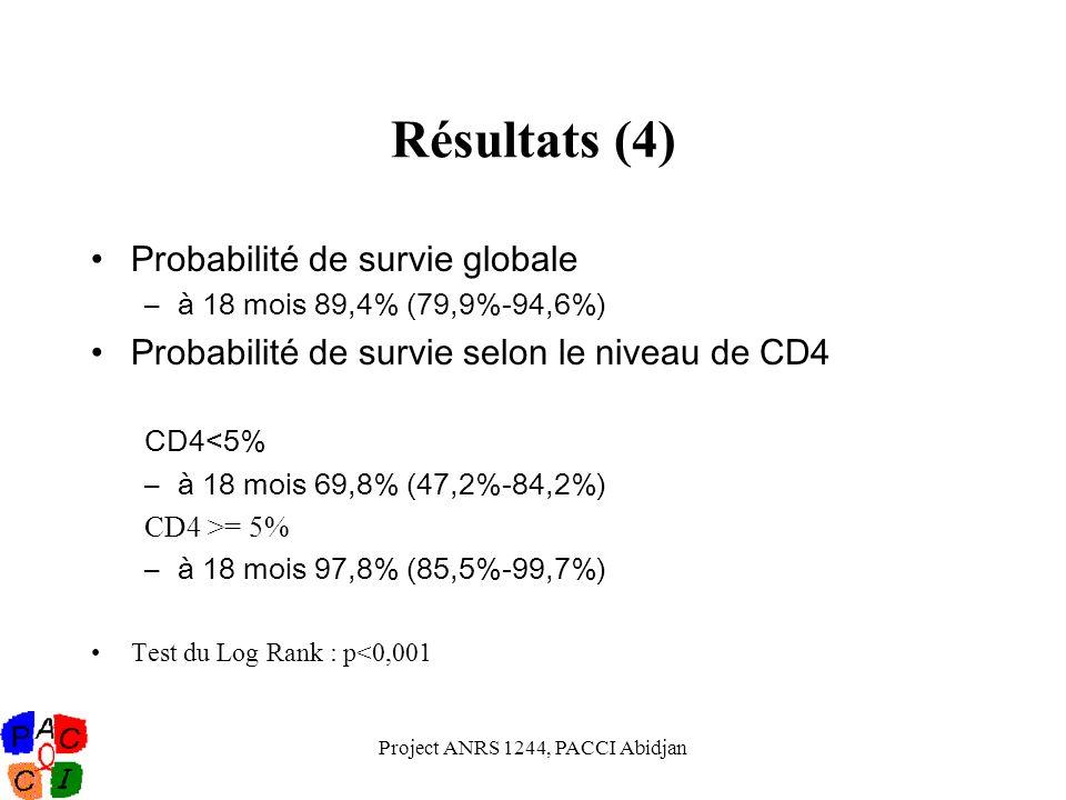 Project ANRS 1244, PACCI Abidjan Résultats (4) Probabilité de survie globale –à 18 mois 89,4% (79,9%-94,6%) Probabilité de survie selon le niveau de C