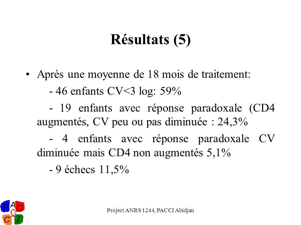 Project ANRS 1244, PACCI Abidjan Résultats (5) Après une moyenne de 18 mois de traitement: - 46 enfants CV<3 log: 59% - 19 enfants avec réponse parado