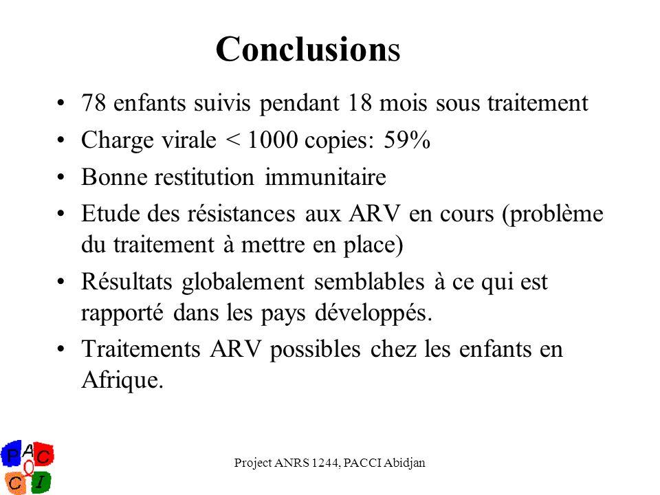 Project ANRS 1244, PACCI Abidjan Conclusions 78 enfants suivis pendant 18 mois sous traitement Charge virale < 1000 copies: 59% Bonne restitution immu