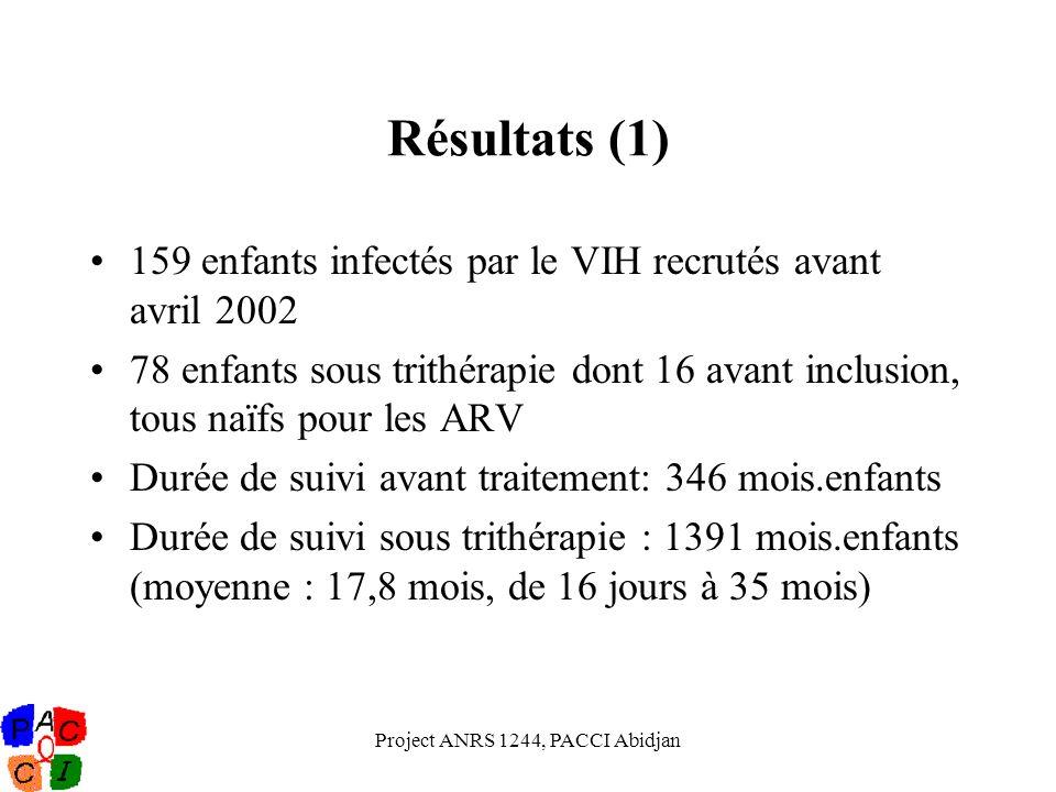 Project ANRS 1244, PACCI Abidjan Résultats (1) 159 enfants infectés par le VIH recrutés avant avril 2002 78 enfants sous trithérapie dont 16 avant inc
