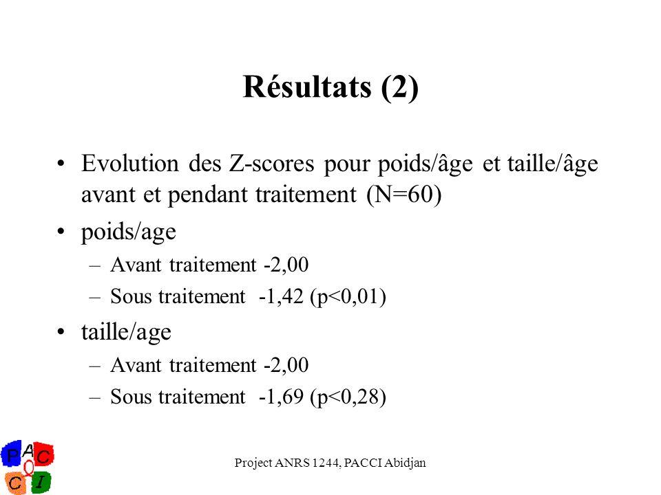 Project ANRS 1244, PACCI Abidjan Résultats (2) Evolution des Z-scores pour poids/âge et taille/âge avant et pendant traitement (N=60) poids/age –Avant