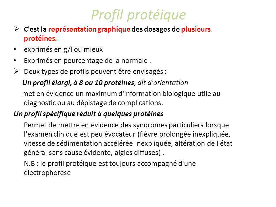 Profil protéique C'est la représentation graphique des dosages de plusieurs protéines. exprimés en g/l ou mieux Exprimés en pourcentage de la normale.