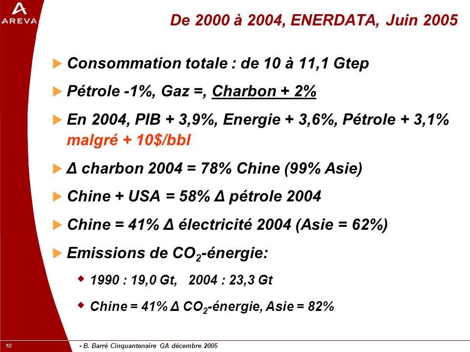 - B. Barré Cinquantenaire GA décembre 2005 10 De 2000 à 2004, ENERDATA, Juin 2005 Consommation totale : de 10 à 11,1 Gtep Pétrole -1%, Gaz =, Charbon
