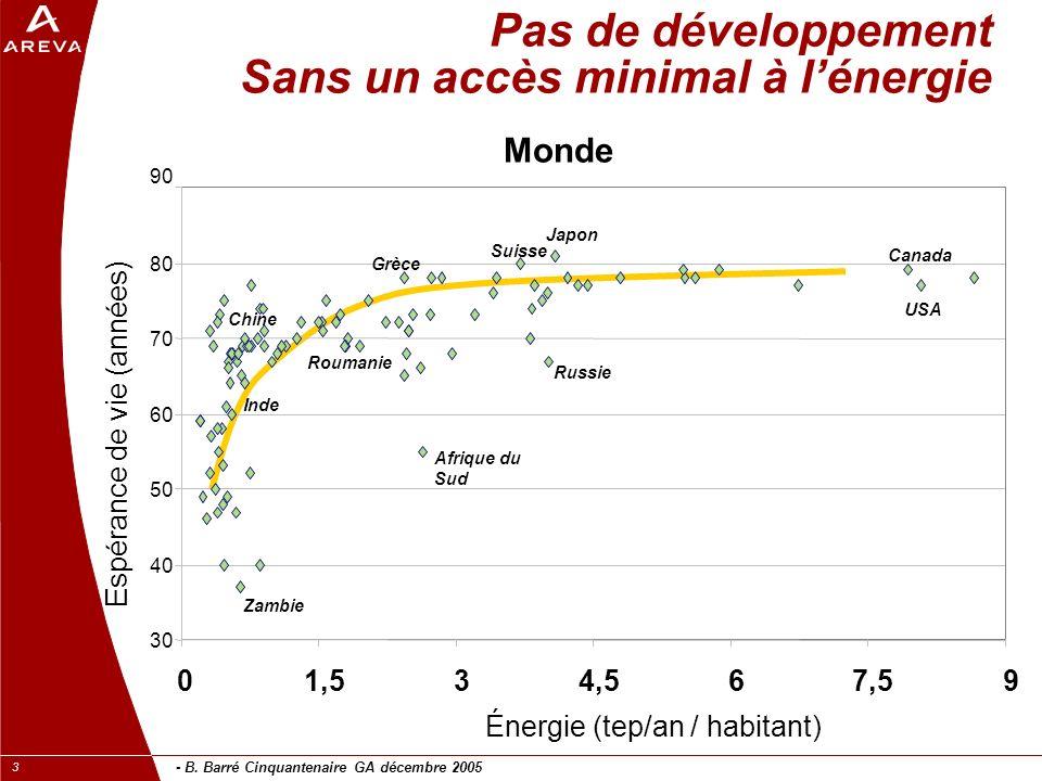 - B. Barré Cinquantenaire GA décembre 2005 3 Pas de développement Sans un accès minimal à lénergie 90 30 40 50 60 70 80 01,534,567,59 Énergie (tep/an