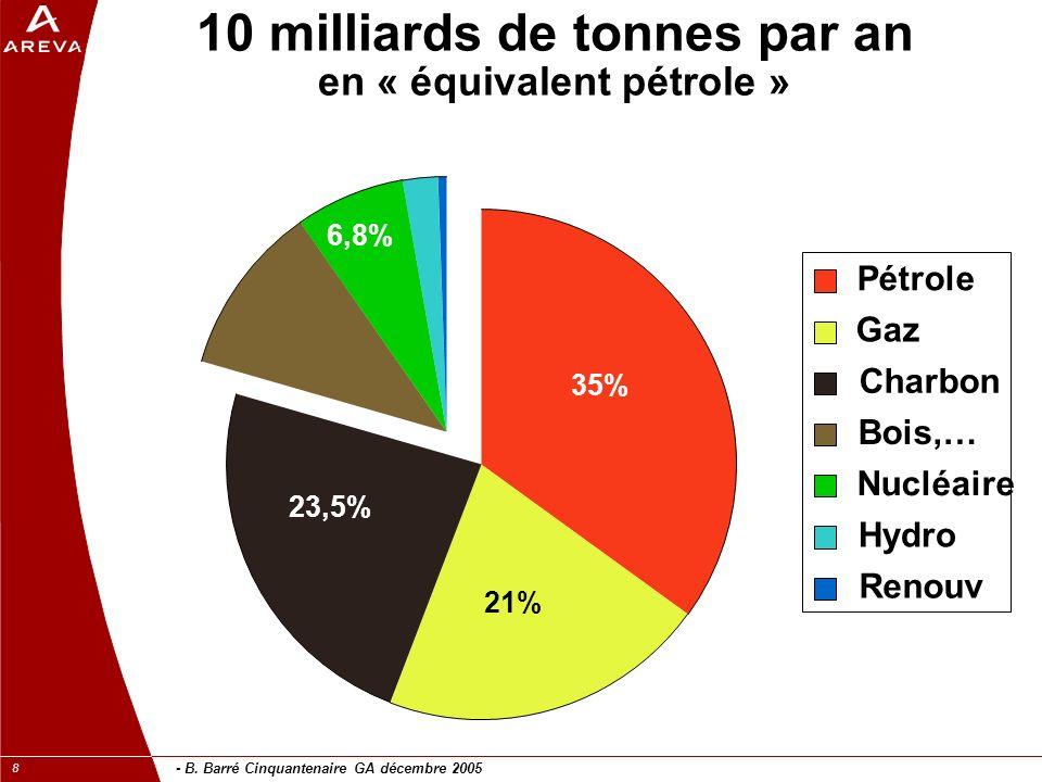 - B. Barré Cinquantenaire GA décembre 2005 8 10 milliards de tonnes par an en « équivalent pétrole » Pétrole Gaz Charbon Bois,… Nucléaire Hydro Renouv