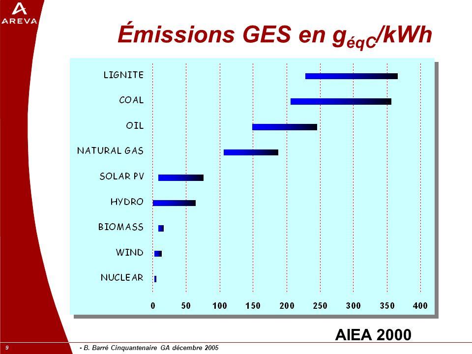 - B. Barré Cinquantenaire GA décembre 2005 9 Émissions GES en g éqC /kWh AIEA 2000