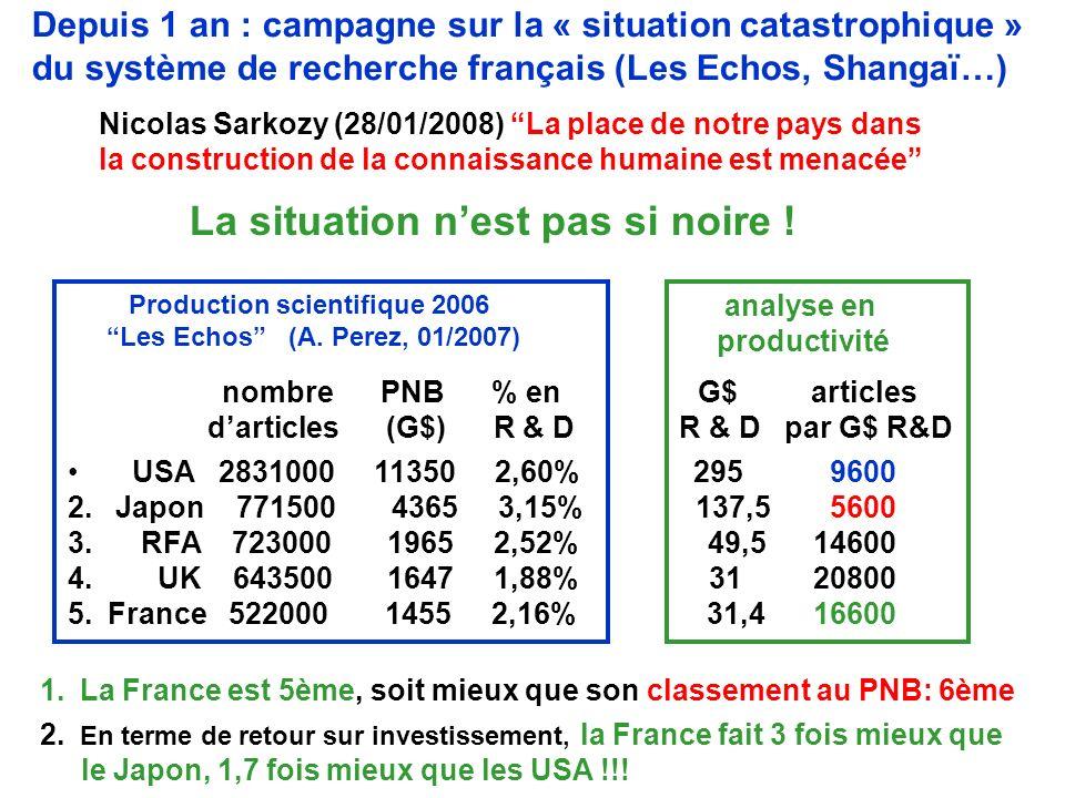 Nicolas Sarkozy (28/01/2008) La place de notre pays dans la construction de la connaissance humaine est menacée 1.La France est 5ème, soit mieux que son classement au PNB: 6ème 2.
