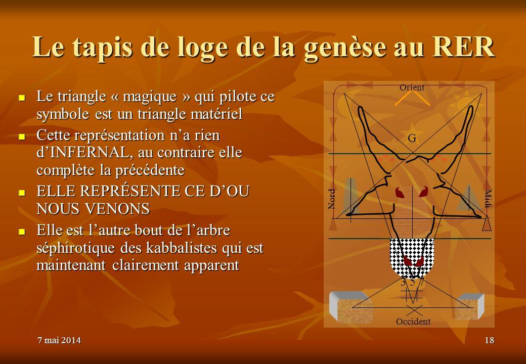 7 mai 20147 mai 20147 mai 201418 Le triangle « magique » qui pilote ce symbole est un triangle matériel Le triangle « magique » qui pilote ce symbole