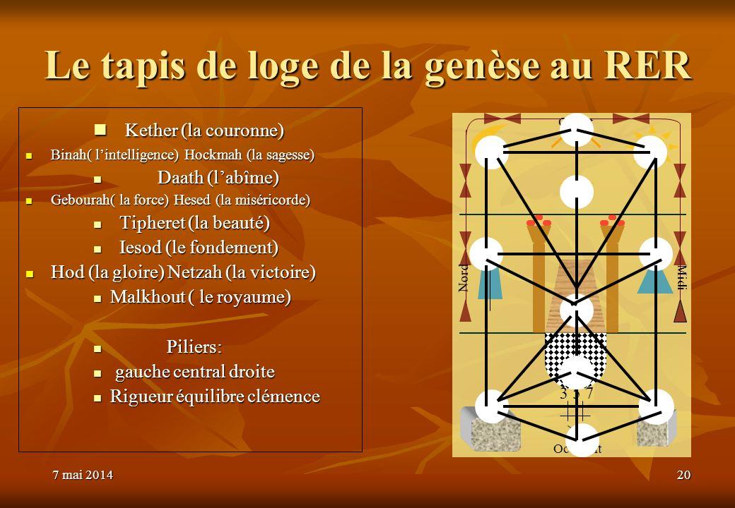7 mai 20147 mai 20147 mai 201420 Kether (la couronne) Kether (la couronne) Binah( lintelligence) Hockmah (la sagesse) Binah( lintelligence) Hockmah (l