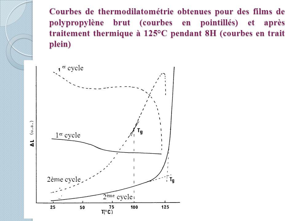Courbes de thermodilatométrie obtenues pour des films de polypropylène brut (courbes en pointillés) et après traitement thermique à 125°C pendant 8H (courbes en trait plein) er cycle 2ème cycle 1 er cycle 2 ème cycle
