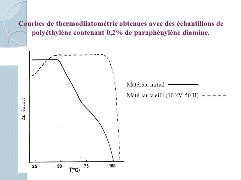 Courbes de thermodilatométrie obtenues avec des échantillons de polyéthylène contenant 0,2% de paraphénylène diamine. Matériau initial Matériau vieill
