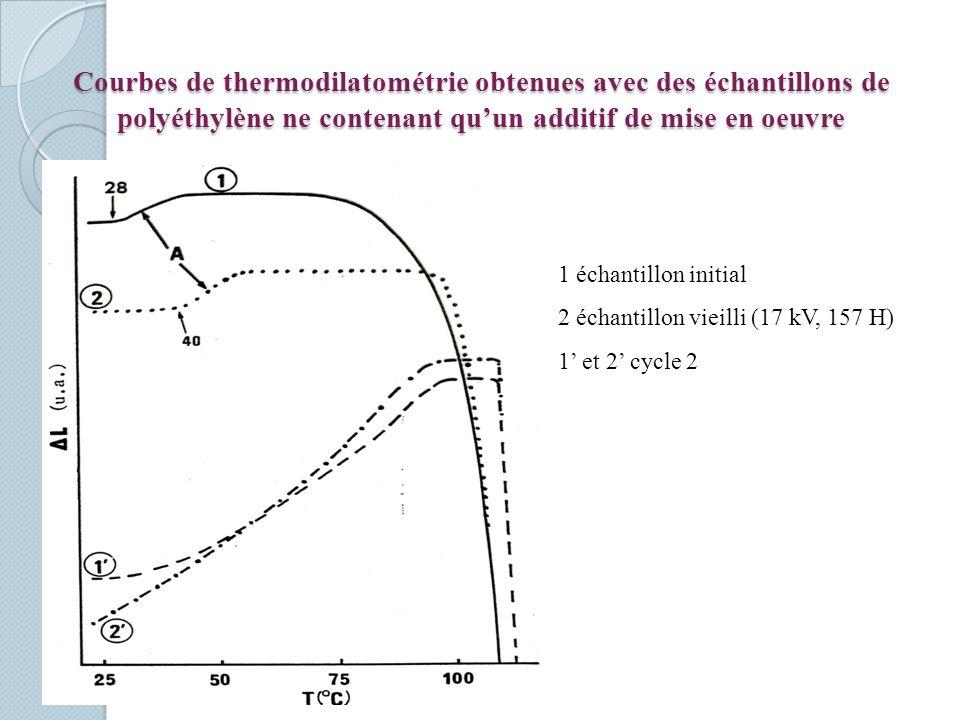 Courbes de thermodilatométrie obtenues avec des échantillons de polyéthylène ne contenant quun additif de mise en oeuvre 1 échantillon initial 2 échantillon vieilli (17 kV, 157 H) 1 et 2 cycle 2
