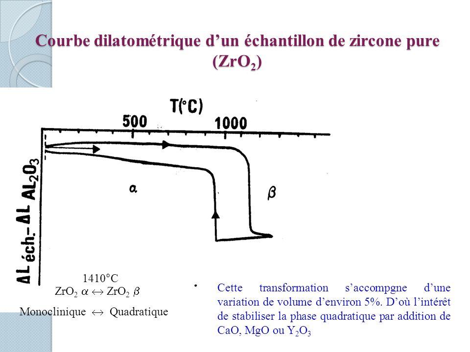 Courbe dilatométrique dun échantillon de zircone pure (ZrO 2 ) ZrO 2 ZrO 2 1410°C Monoclinique Quadratique Cette transformation saccompgne dune variation de volume denviron 5%.