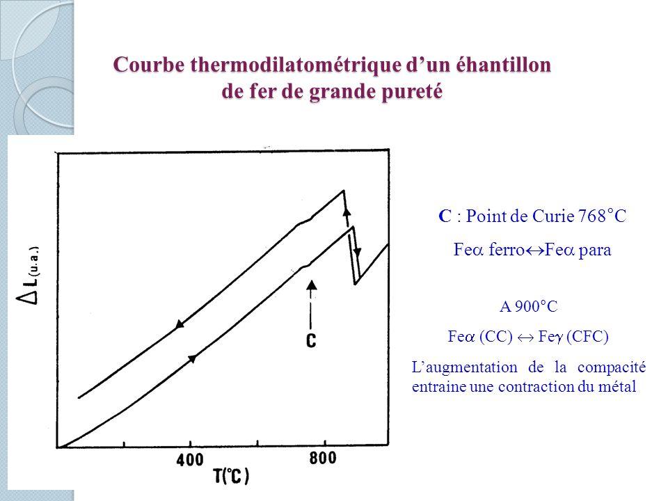 Courbe thermodilatométrique dun éhantillon de fer de grande pureté C : Point de Curie 768°C Fe ferro Fe para A 900°C Fe (CC) Fe (CFC) Laugmentation de la compacité entraine une contraction du métal
