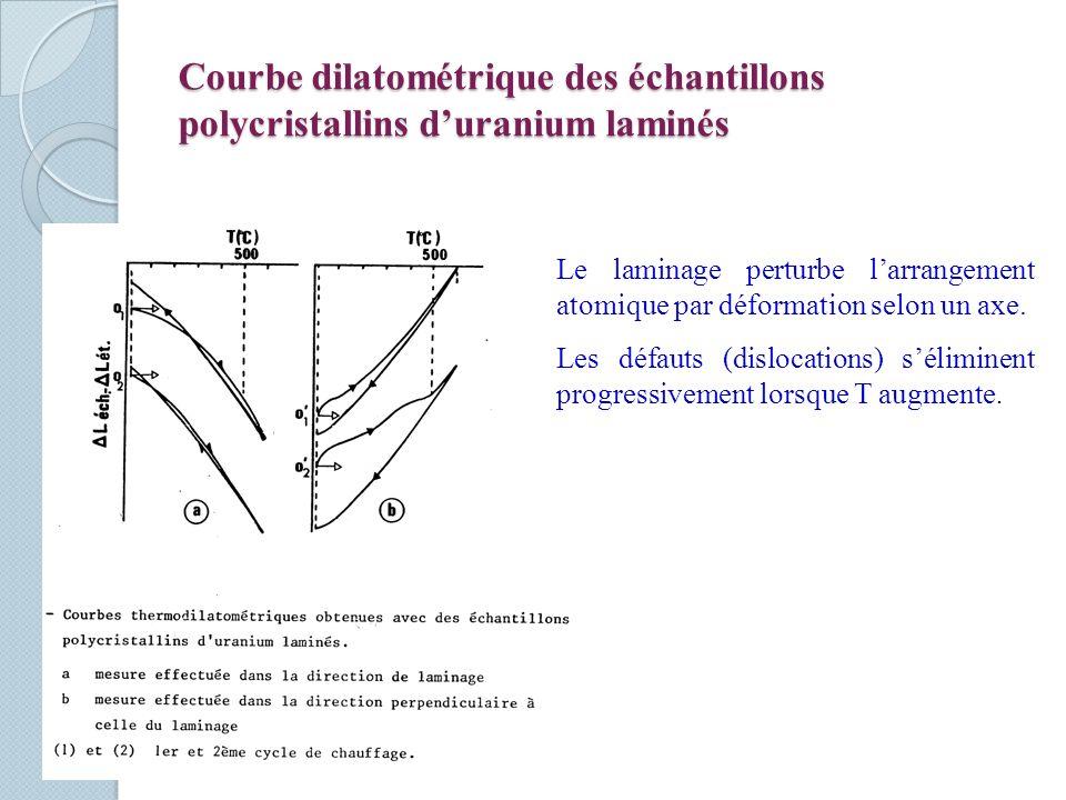 Courbe dilatométrique des échantillons polycristallins duranium laminés Le laminage perturbe larrangement atomique par déformation selon un axe.