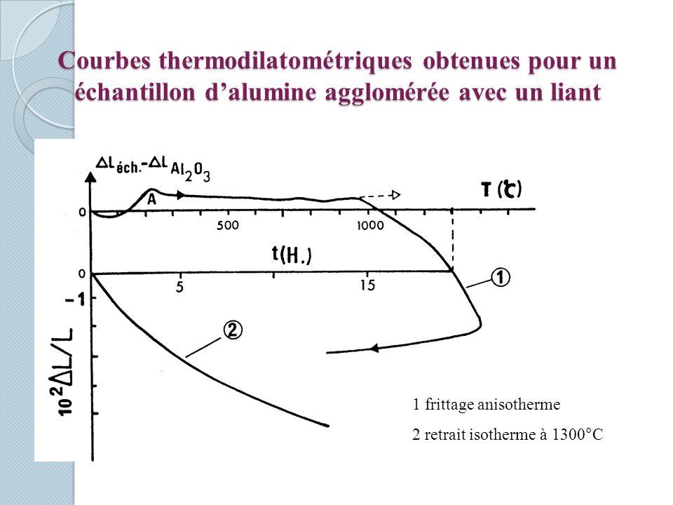 Courbes thermodilatométriques obtenues pour un échantillon dalumine agglomérée avec un liant 1 frittage anisotherme 2 retrait isotherme à 1300°C
