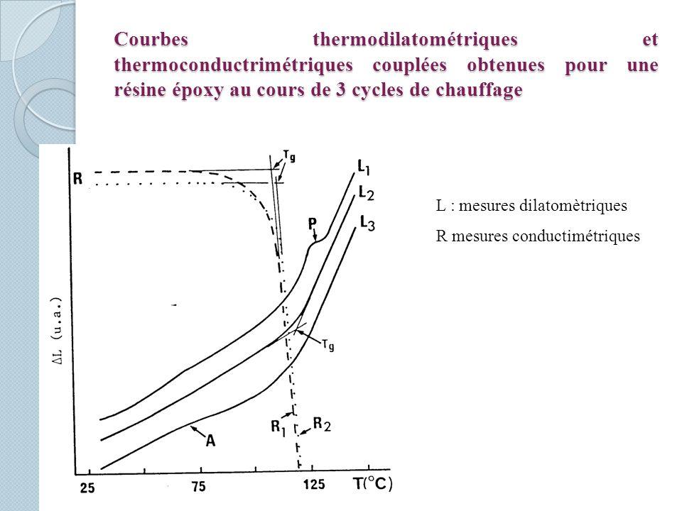 Courbes thermodilatométriques et thermoconductrimétriques couplées obtenues pour une résine époxy au cours de 3 cycles de chauffage L : mesures dilatomètriques R mesures conductimétriques
