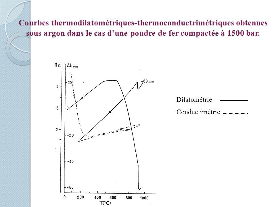 Courbes thermodilatométriques-thermoconductrimétriques obtenues sous argon dans le cas dune poudre de fer compactée à 1500 bar. Dilatométrie Conductim
