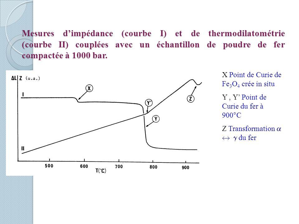 Mesures dimpédance (courbe I) et de thermodilatométrie (courbe II) couplées avec un échantillon de poudre de fer compactée à 1000 bar. X Point de Curi